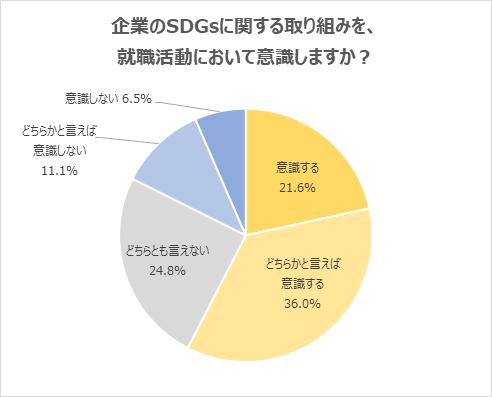 就職活動で企業のSDGsに関する取り組みを意識すると回答した方は57%
