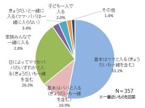 子どもは誰とお風呂に入るかという調査結果グラフ