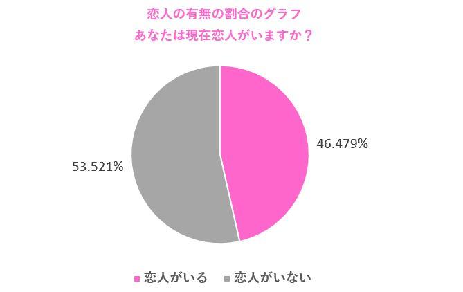 恋人の有無に関する調査結果。付き合っている人がいる割合は46%