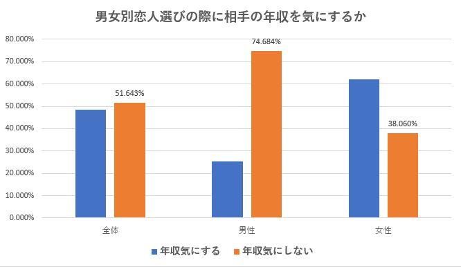 男女・年齢別の恋人を選び際に相手の年収を気にするかどうかの調査グラフ