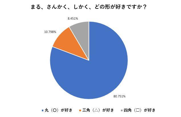 丸・三角・四角のうち80%が丸が好き