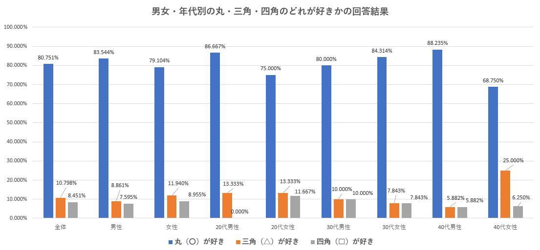 男女・年代別の丸・三角・四角のうちどれが好きかの調査結果のグラフ