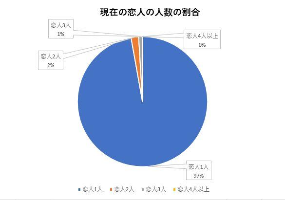 恋人が何人いるかの調査結果のグラフ