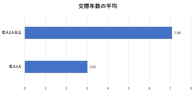 恋人との平均交際年数のグラフ:2人以上と付き合っている人は7年
