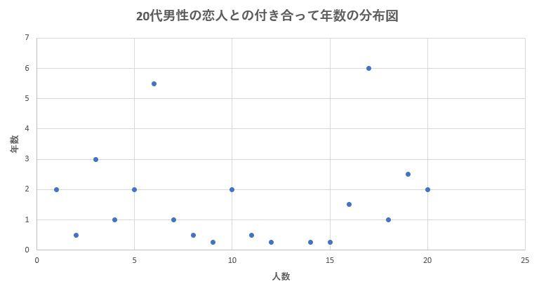 20代男性の恋人との平均交際期間の分布図