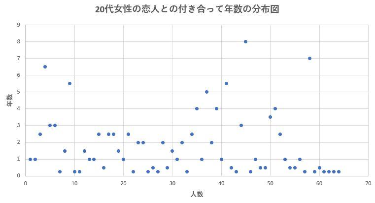 20代女性の恋人との平均交際期間の分布図