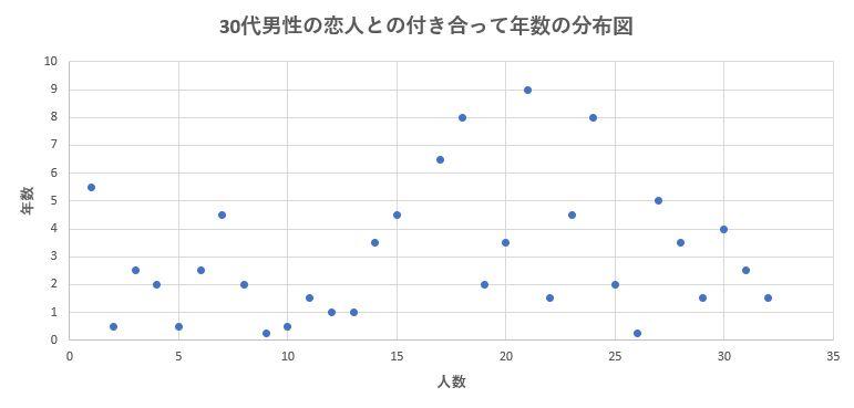 30代男性の恋人との平均交際期間の分布図