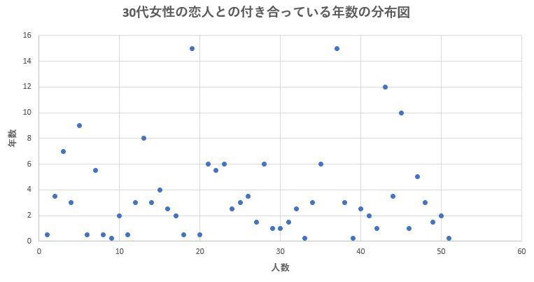 30代女性の恋人との平均交際期間の分布図