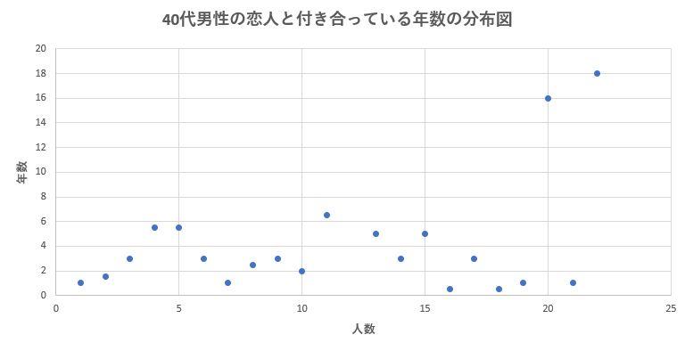 40代男性の恋人との平均交際期間の分布図