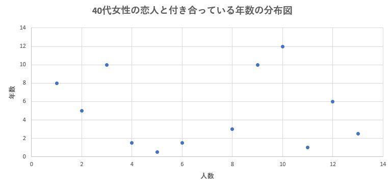 40代女性の恋人との平均交際期間の分布図