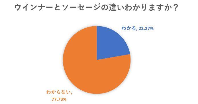 ウインナーとソーセージの違いが判らない方が77.7%
