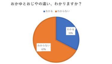 おかゆとおじやの違い 67%の人が違いがわからない