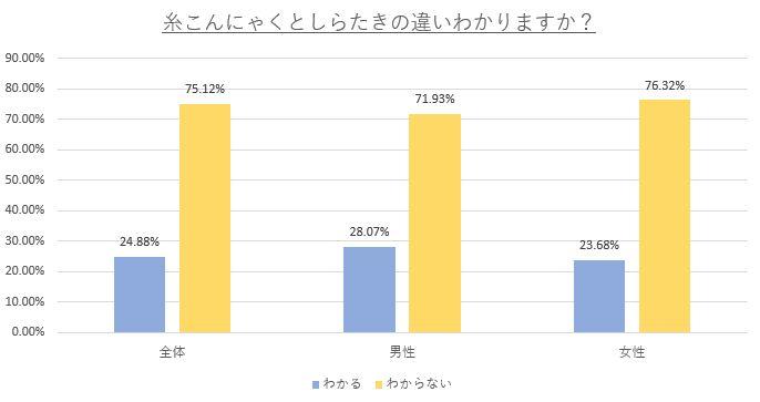 糸こんにゃくとしらたきの違いがわかるかどうかの調査:わからない人が75%以上