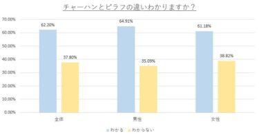 チャーハンとピラフの違い、あなたはわかる?およそ6割の人がわかると回答