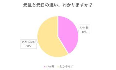 元旦と元日の違いがわかるかに関する調査結果:わからない人が6割弱