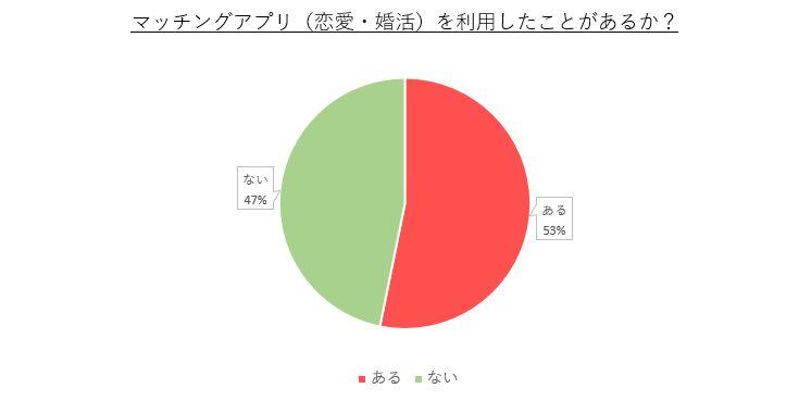 恋愛・婚活においてマッチングアプリ利用者の割合の調査結果:53%の人がマッチングアプリを利用したことがある