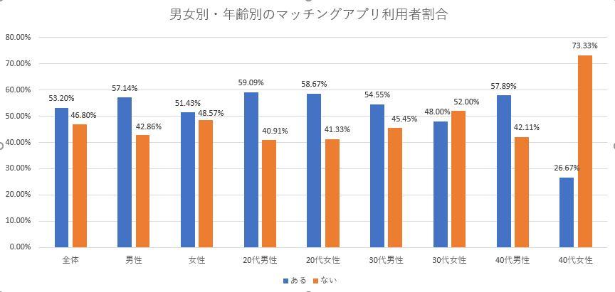 男女別・年齢別のマッチングアプリ利用経験の割合調査結果
