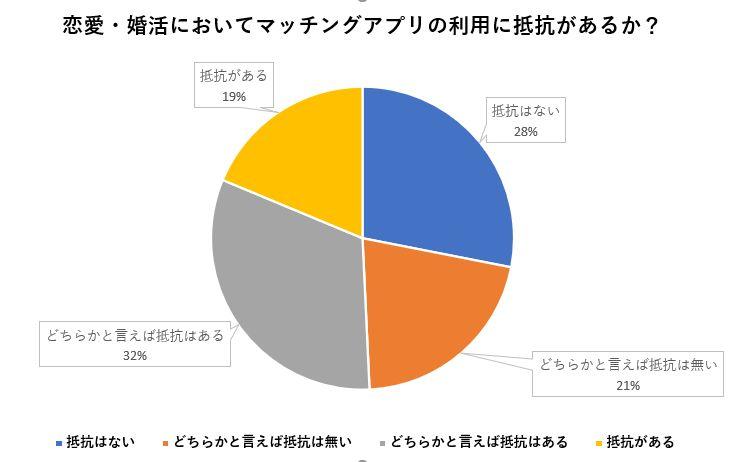 恋愛・婚活においてマッチングアプリを利用することに抵抗があるかどうかの調査結果:50.74%の人が抵抗がある