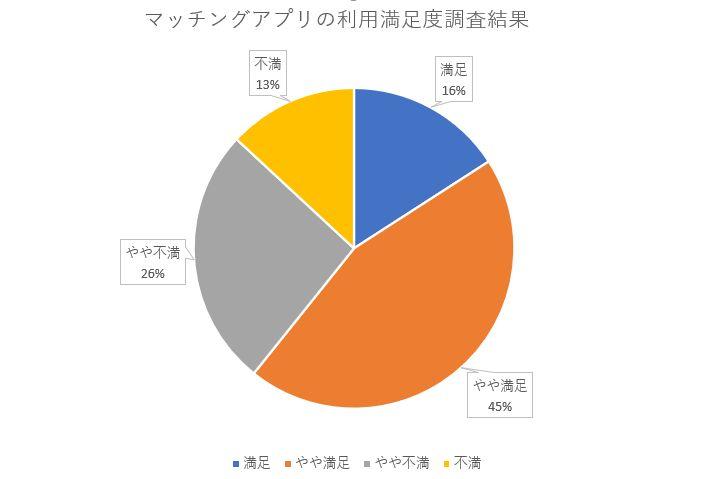 マッチングアプリを利用した方の満足度調査結果:60%の方が利用に満足