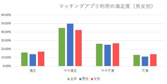 マッチングアプリを利用した方の満足度調査結果(男女別)