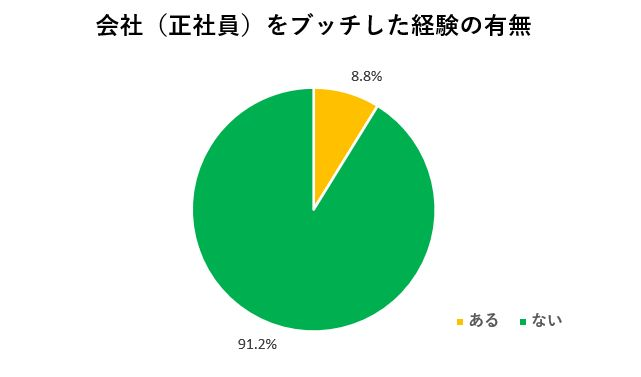 会社を無断で辞めたことのある人の割合の調査グラフ