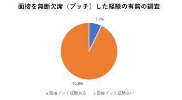 面接をブッチ(無断で欠席)したことのある人の割合は7.2%