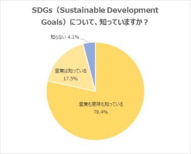 SDGsについての認知度は95.9%